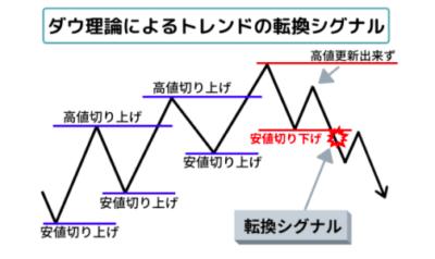 ダウ理論でエントリーを絞る使い方の明確なシグナル