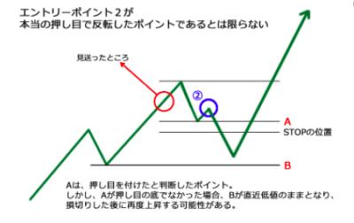 ダウ理論でエントリーを絞る使い方のデメリットと注意点
