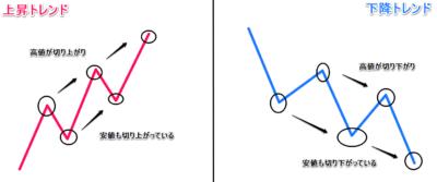 ダウ理論でエントリーを絞る使い方の上昇と下降のトレンド