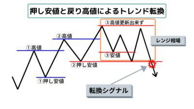 ダウ理論でエントリーを絞る使い方のトレンド転換シグナル