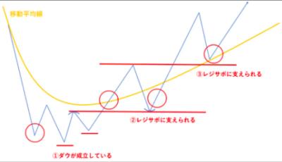 移動平均線を使ったツール手法を活かす見方のレジサポライン