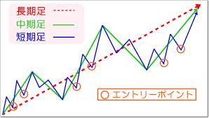 移動平均線を使ったツール手法を活かす見方の3本の期間MA