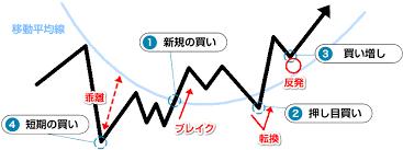 移動平均線を使ったツール手法を活かす見方のMAと売買ポイント