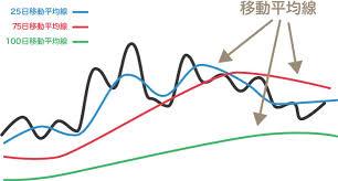 移動平均線を使ったツール手法を活かす見方の短期,中期,長期線