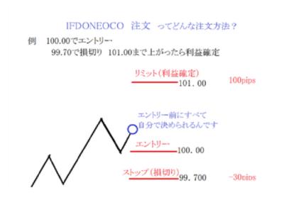 ぷーさん式トレードマニュアル輝のOCO注文
