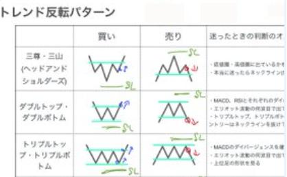 トレンド転換のサインやシグナル見極めのチャートパターン