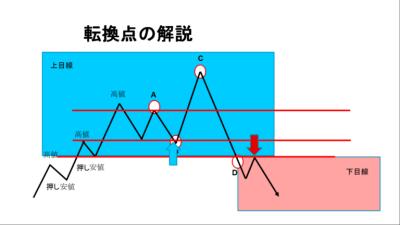 トレンド転換のサインやシグナル見極めの転換点の解説