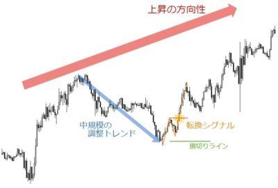 トレンド転換のサインやシグナル見極めの転換点と理論