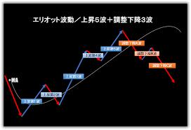 トレンド転換のサインやシグナル見極めのダウ理論
