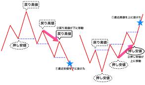 トレンド転換のサインやシグナル見極めの押し安値,戻り高値