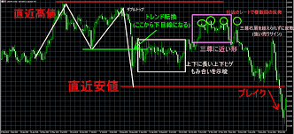 トレンド転換のサインやシグナル見極めのチャネルと水平線を引ける環境