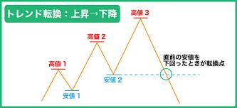 トレンド転換のサインやシグナル見極めのトレンド転換の根拠