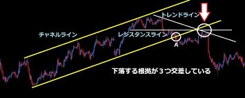 トレンド転換のサインやシグナル見極めのチャネルと水平線のポイント