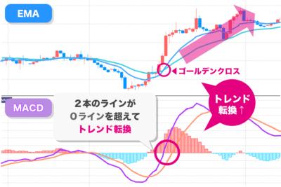 トレンド転換のサインやシグナル見極めのゴールデンクロスとMACD