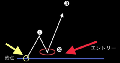 シェラ様の秘密のノートのエリオット波動論